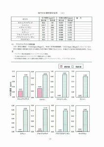 田原ここちeeハウス室内空気質(VOC)測定報告書
